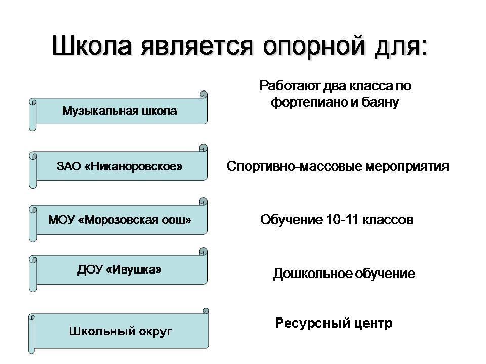 Тестовая контрольная состоящая из трех частей по географии 10 класс первое полугодие